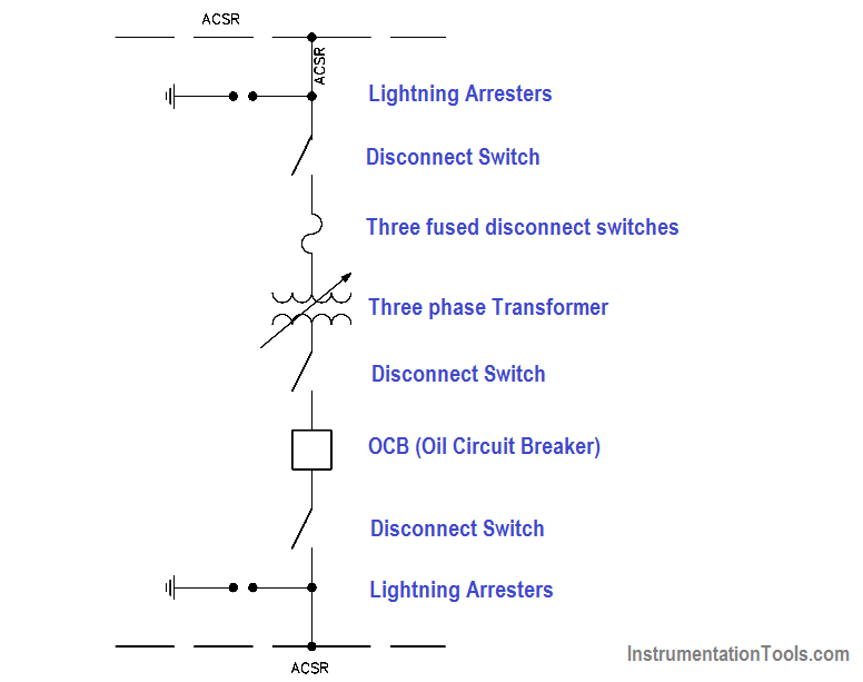 Single Line Diagram Instrumentation Tools