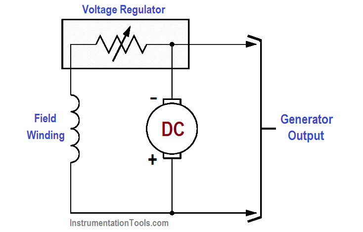 Varying Generator Terminal Voltage