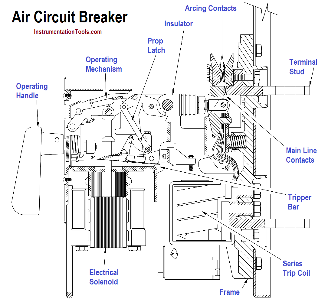 Circuit breaker - design and principle of operation 56