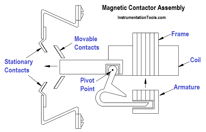 Magnetic Contactor Assembly