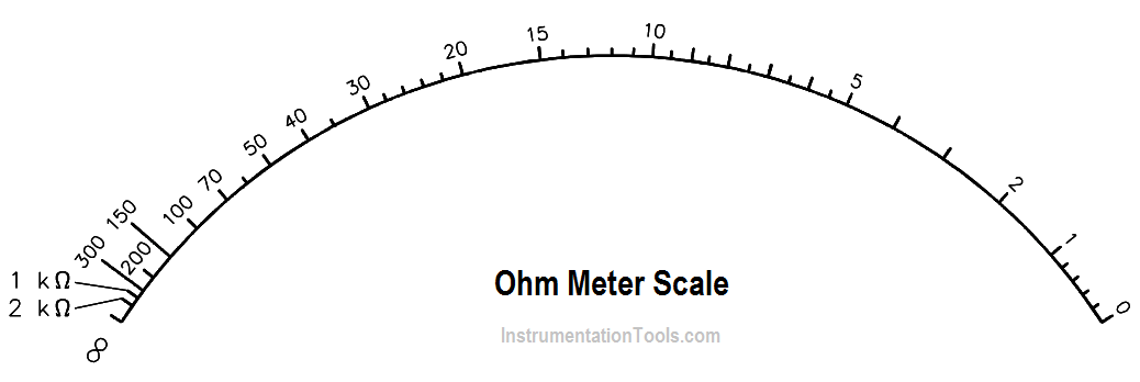 Ohm Meter Scale