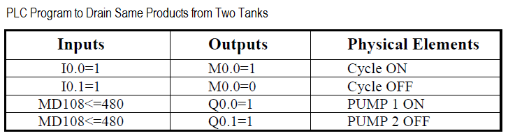 PLC Logic to Drain Same Products from Two Tanks