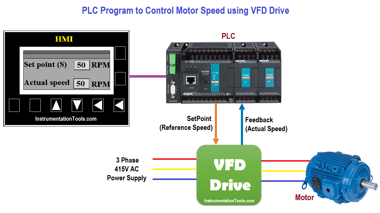 PLC Program to Control Motor Speed using VFD Drive