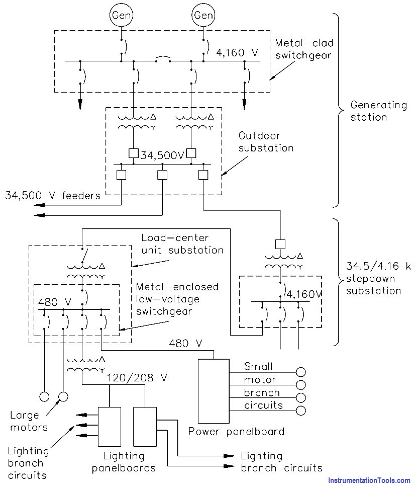 Electrical System Components And Protection Devices