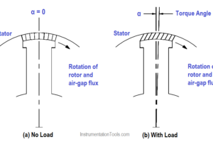 Starting a Synchronous Motor
