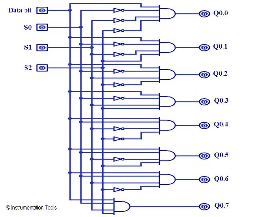 1 To 8 Demultiplexer Plc Ladder Diagram