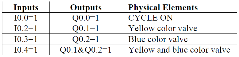 PLC Selective Example