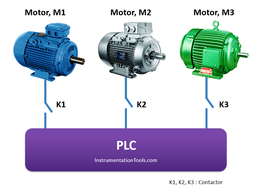 PLC Program for motor operation based on time cycle