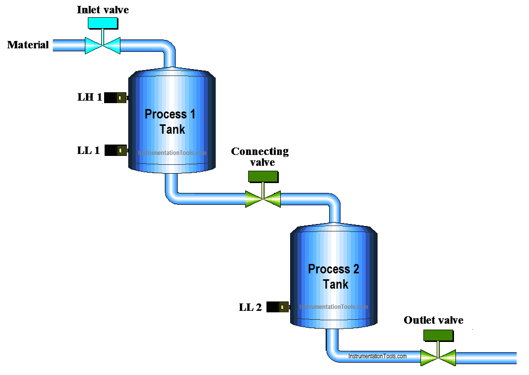 PLC Program to Control Level of Two Tanks