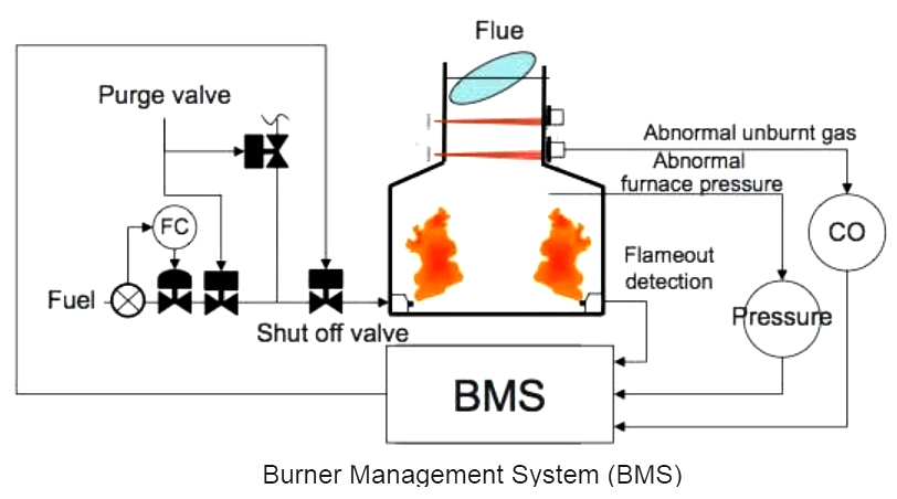 What Is A System Boiler >> What Is Burner Management System Bms Instrumentationtools