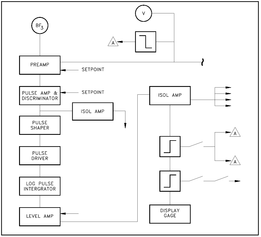 Example Block Diagram