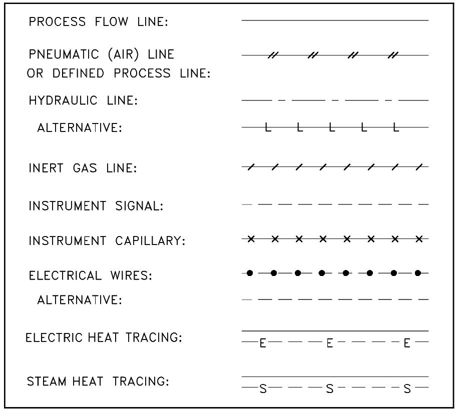 instrumentation piping symbols