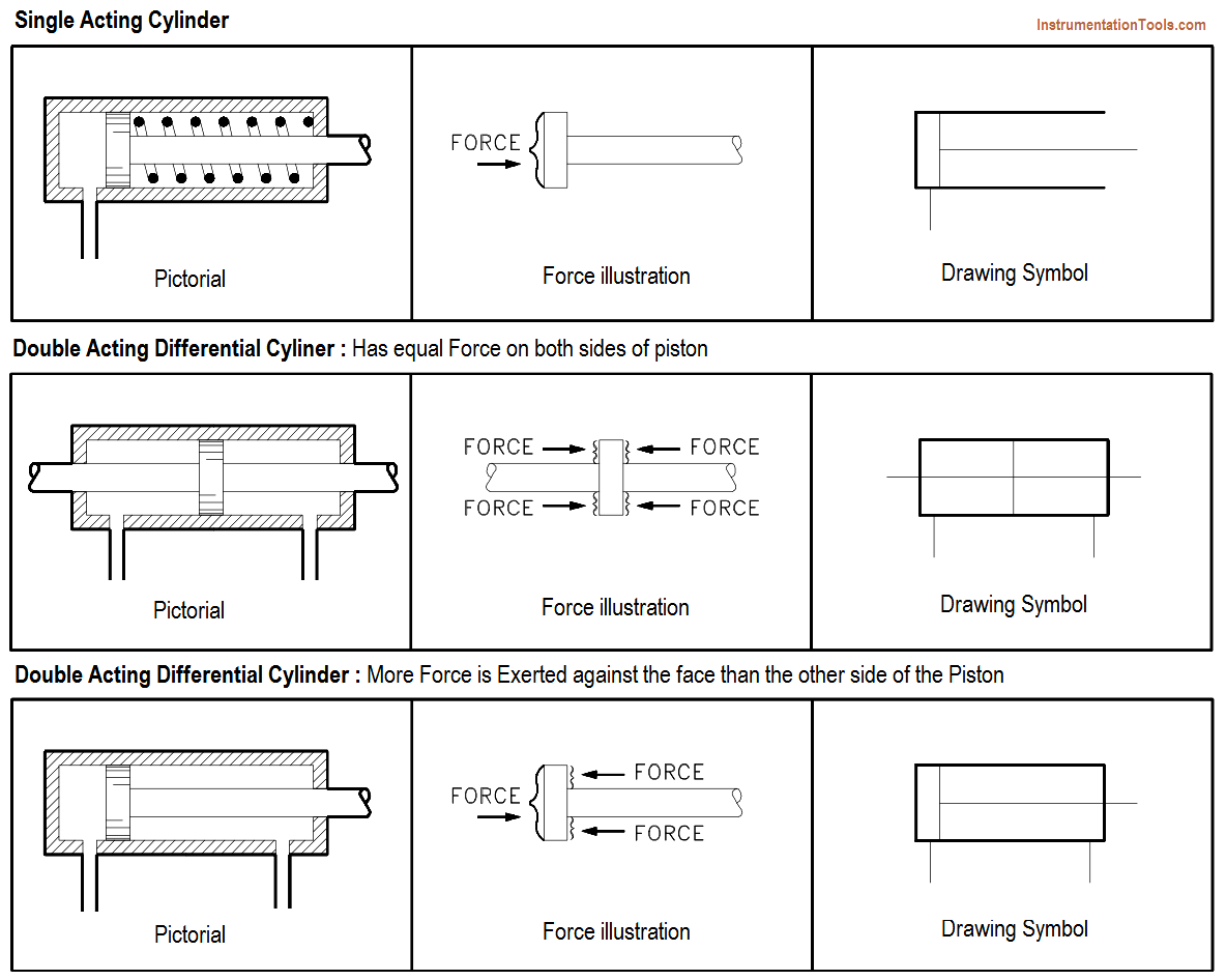 Linear Actuators P&ID Symbols