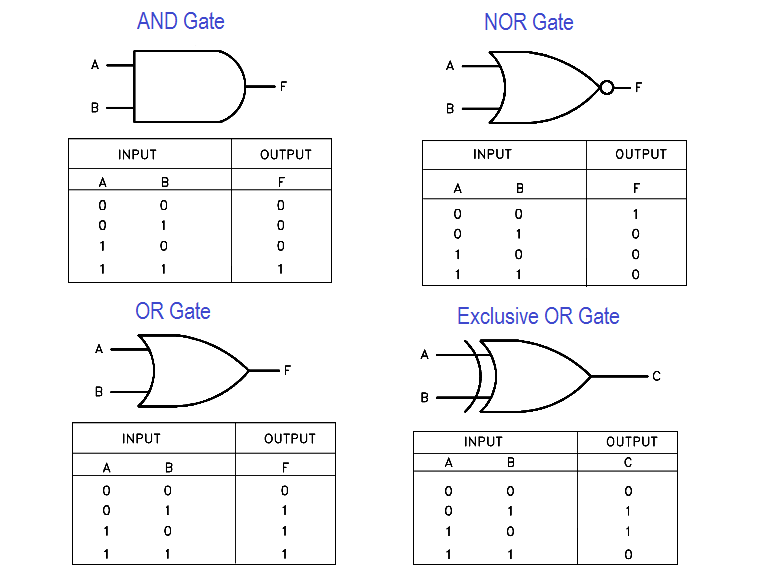 Logic Gates and Truth tables - Instrumentation ToolsInst Tools