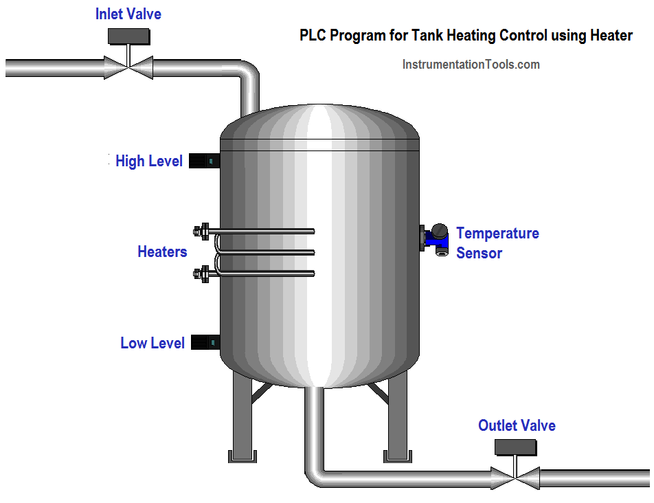 plc tank heating control using heater