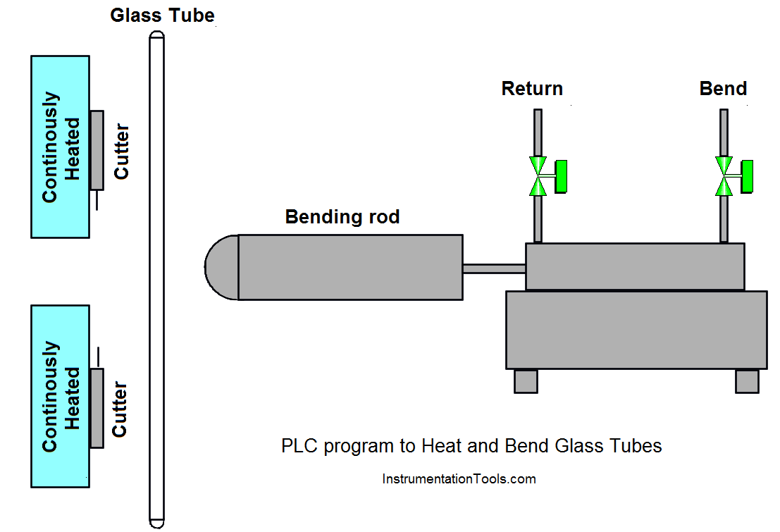 PLC Program to Heat and Bend Glass Tubes