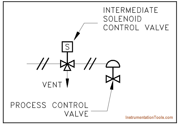 Remotely Controlled Valve
