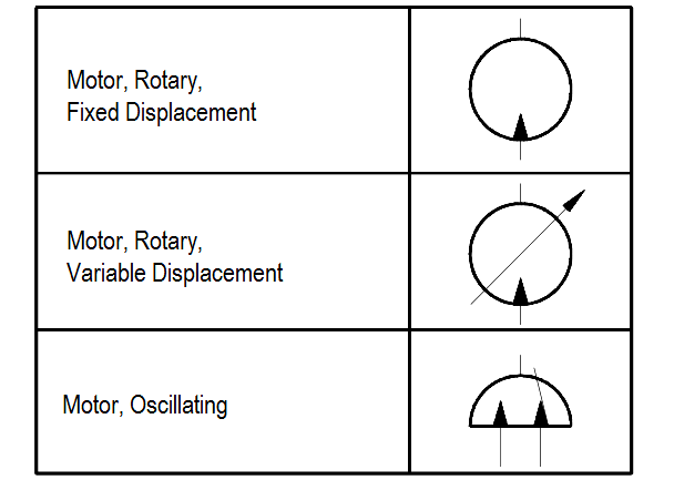 Symbols for Rotary Actuators