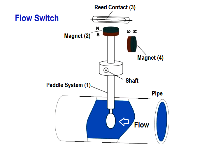 Flow Switch Working