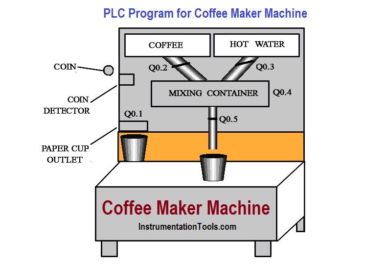 pactemifilter in addition Plc Ladder Logic For Automatic Coffee Machine further D Need Help Wiring Gfci  bo Switch Outlet Into Current Light Switch Fullscreen Capture Pm further Gfci Breaker Installation moreover s B Bwattage Brating Bfor B mon Bhousehold Bappliances. on electrical outlet diagram