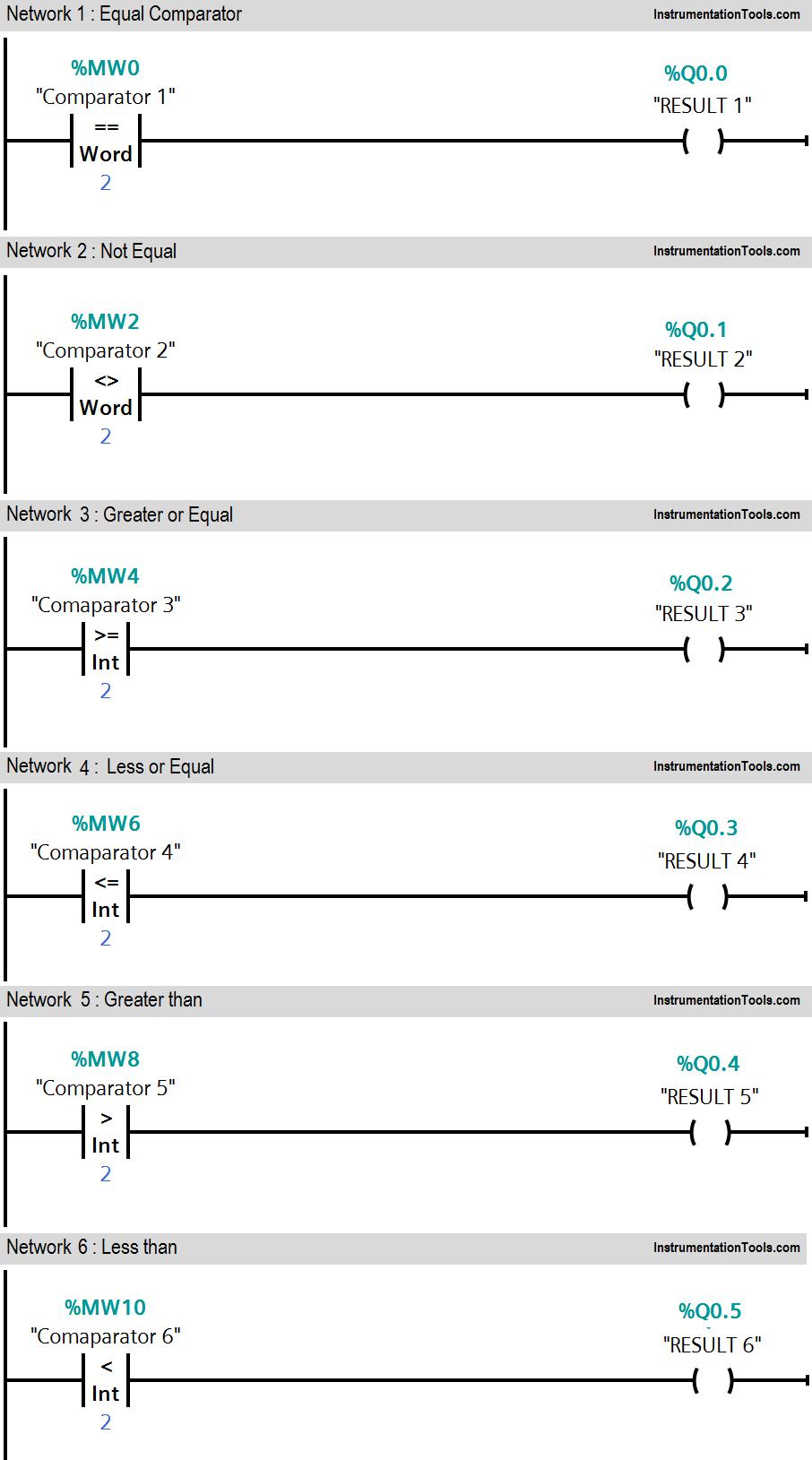 Siemens Plc Comparator Logic