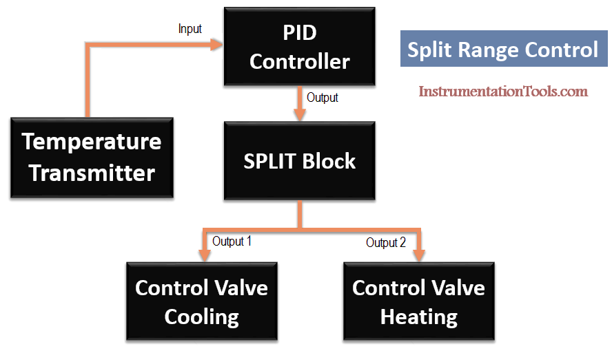 Split Range Control using PID Controller