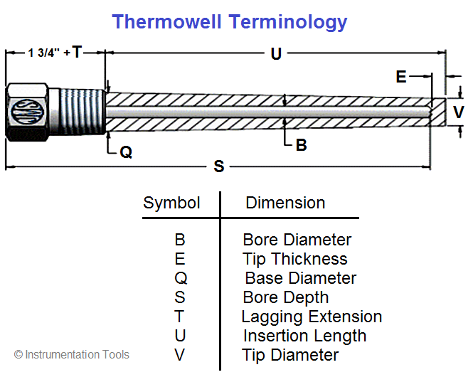 Basic components of a Thermowell