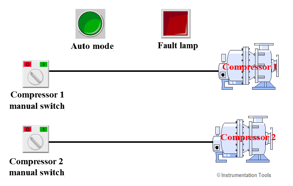 PLC Compressor Control Ladder Logic