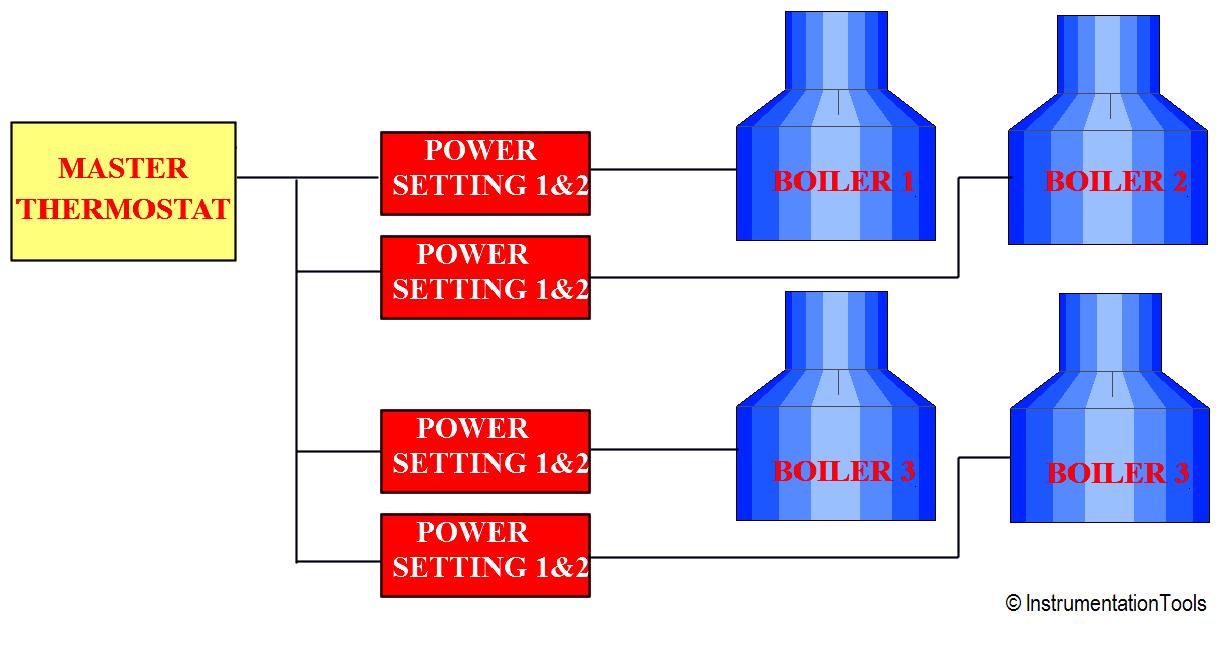 Programmable Logic Controller Boiler Logic