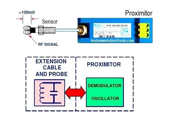 Proximity Transducer System Operation | What is a Proximitor