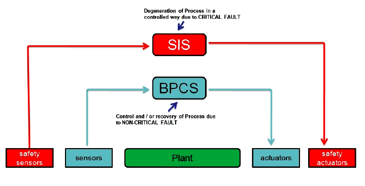 Compare SIS and BPCS systems