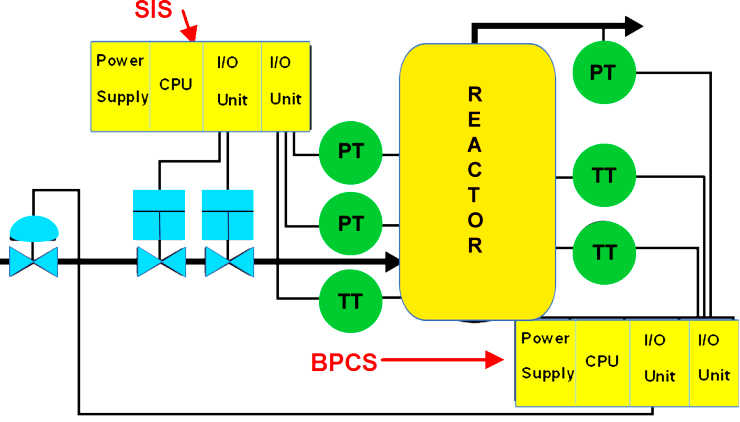 Difference between SIS, PLC and BPCS Systems