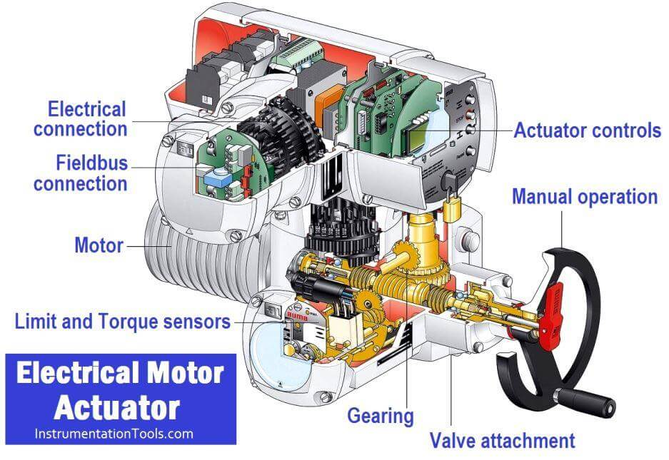 Electrical Motor Actuator Parts