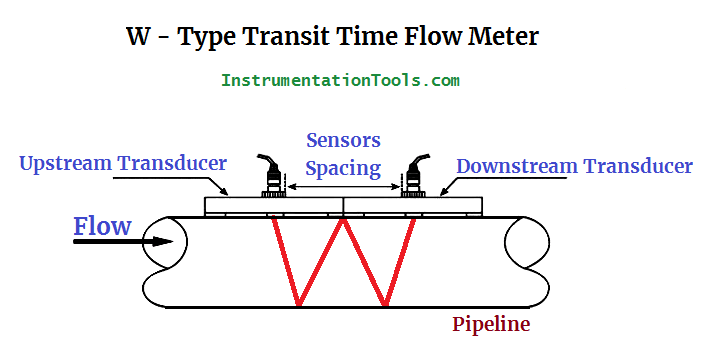 W Type Transit Time Flow Meter