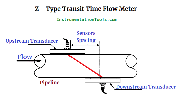 Z Type Transit Time Flow Meter