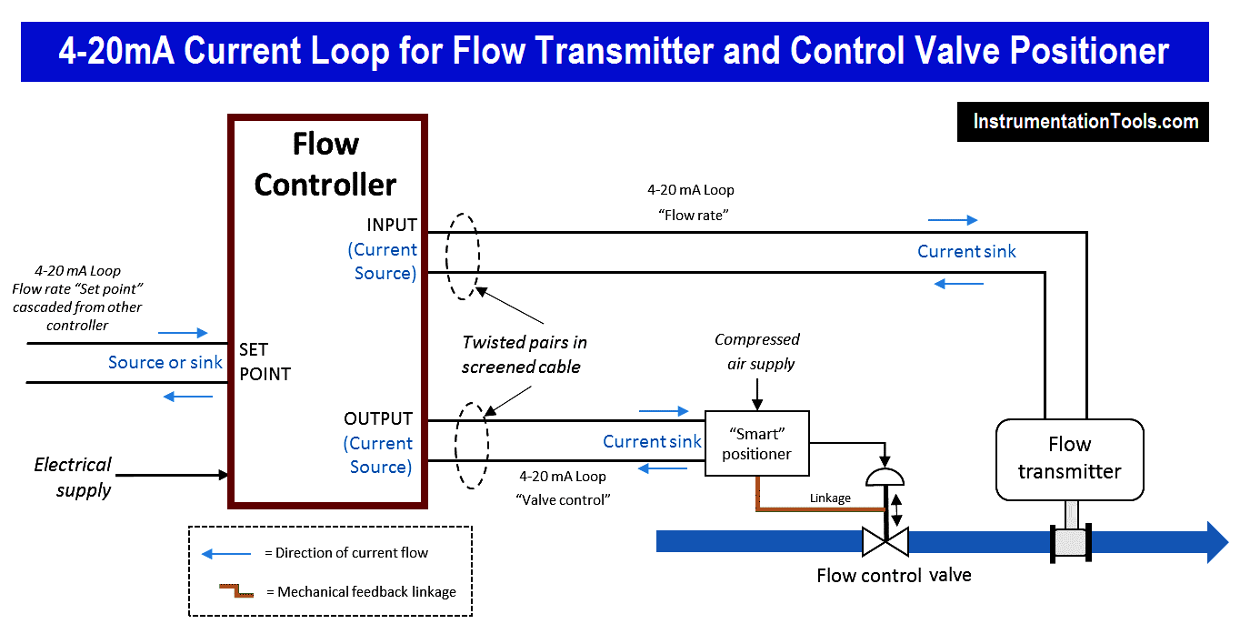 4-20mA Current Loop for Flow Transmitter and Control Valve Positioner