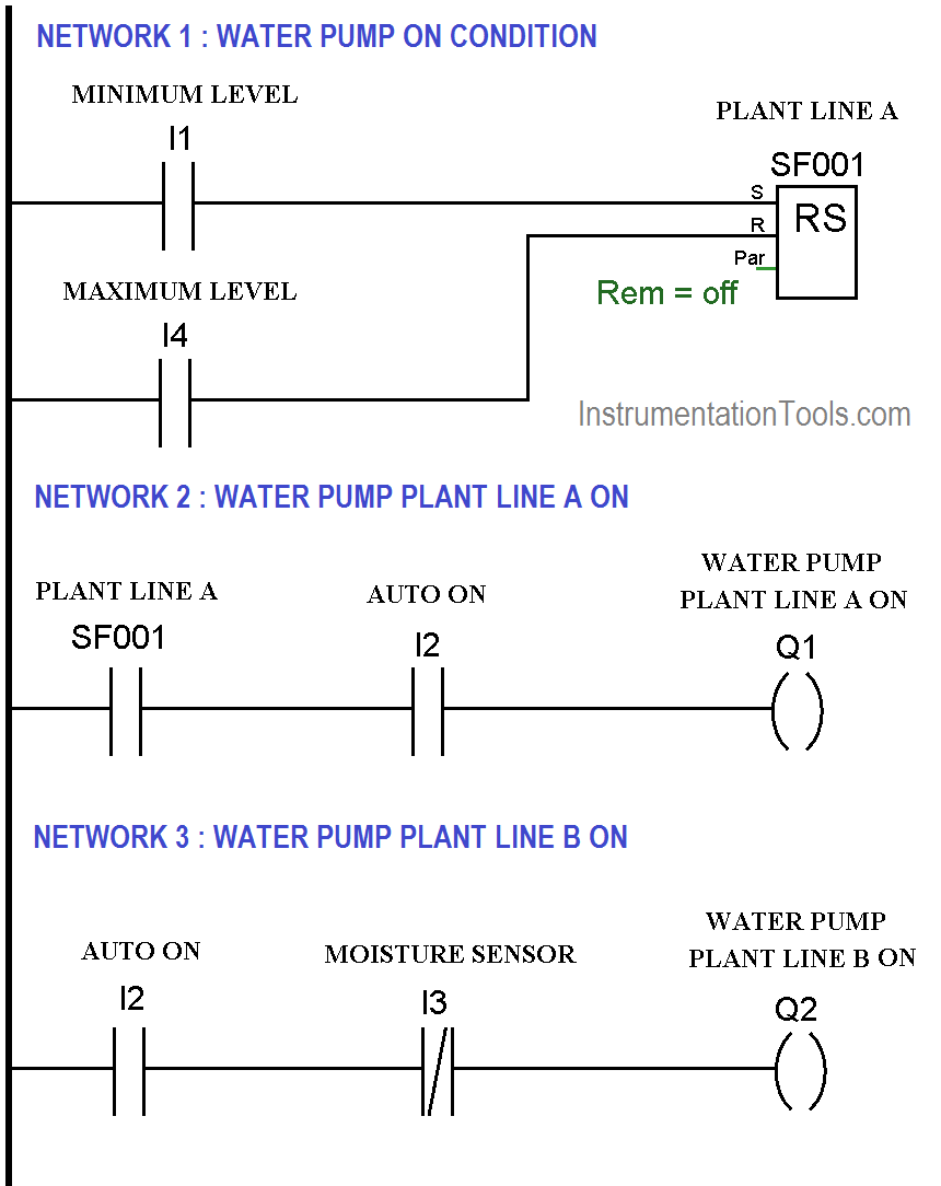 Automatic Drip Irrigation System Using PLC