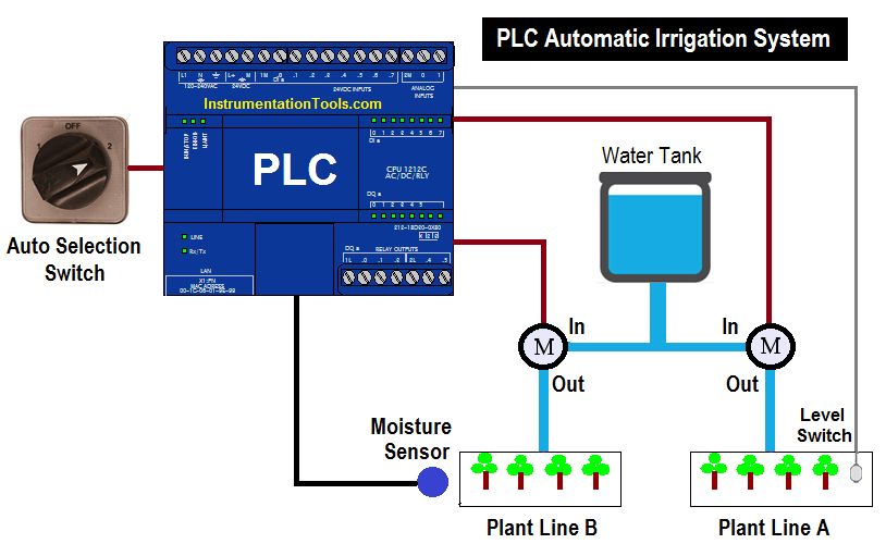 PLC Automatic Irrigation System Ladder Logic Project