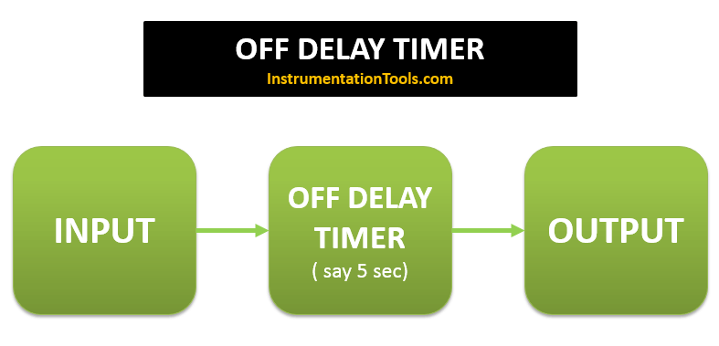 PLC OFF DELAY TIMER FUNCTION