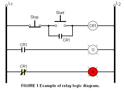 What is Relay Logic