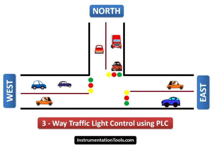 Traffic Light Control using PLC Ladder Logic | Traffic light PLC Program