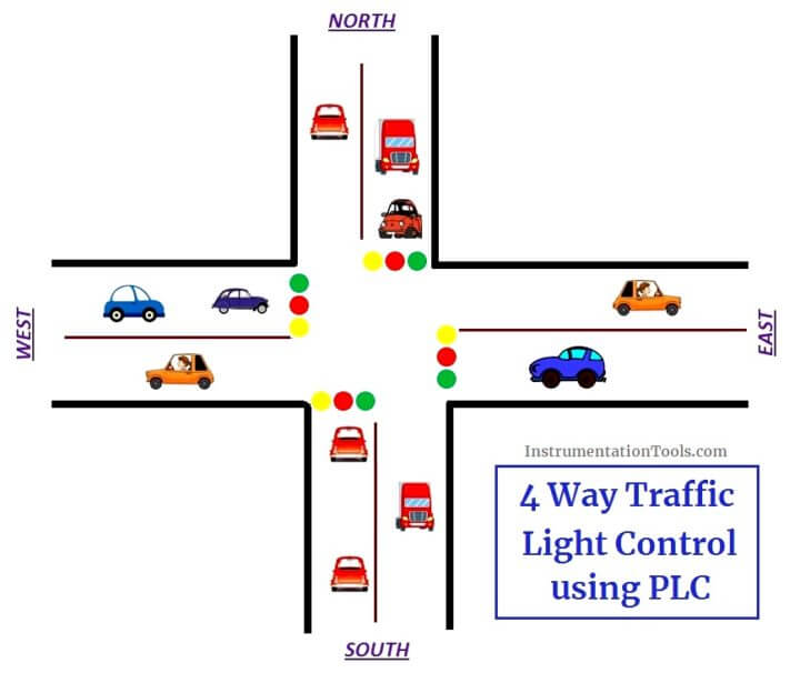 PLC based 4 Way Traffic Light Control System | InstrumentationTools
