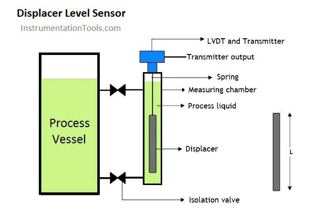 Displacer Level Sensor