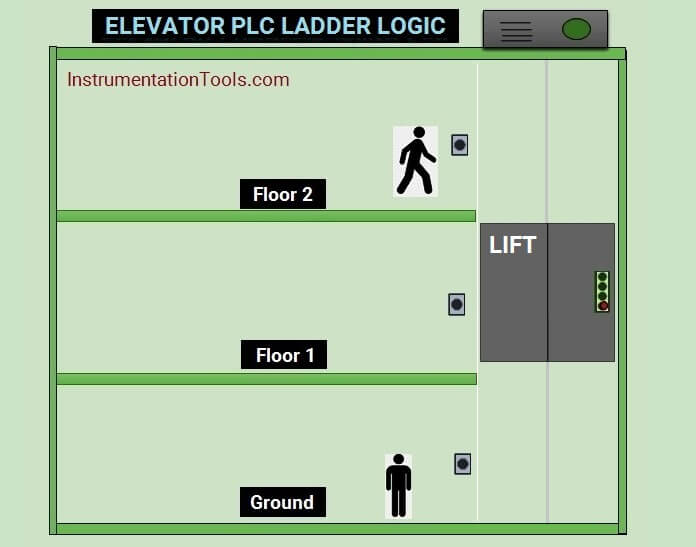 Elevator Plc Ladder Logic Programming Instrumentationtools
