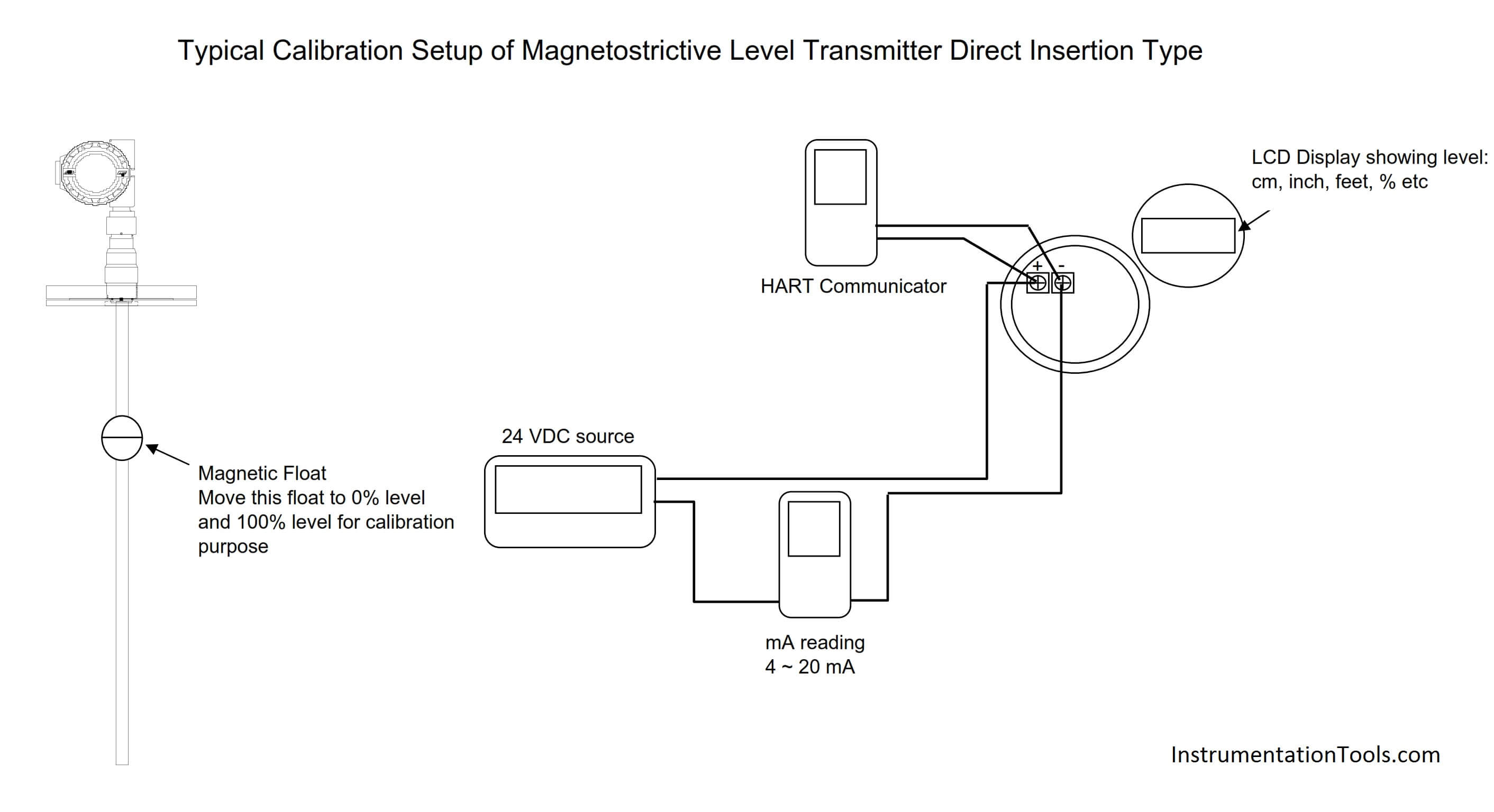 Magnetostrictive Level Transmitter Direct Mount Type