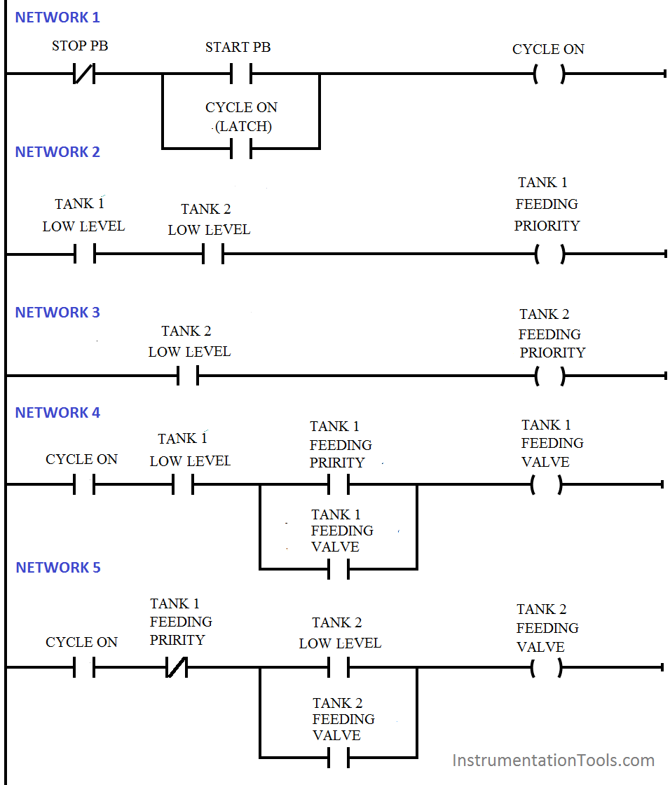 PLC Program for Tank Filling