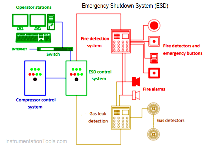 Purpose of Emergency Shutdown (ESD) System