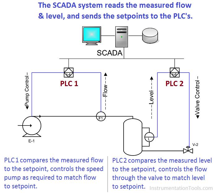 SCADA System Tutorials