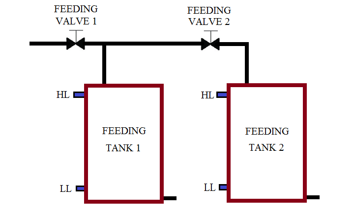 Two Tanks Filling using PLC