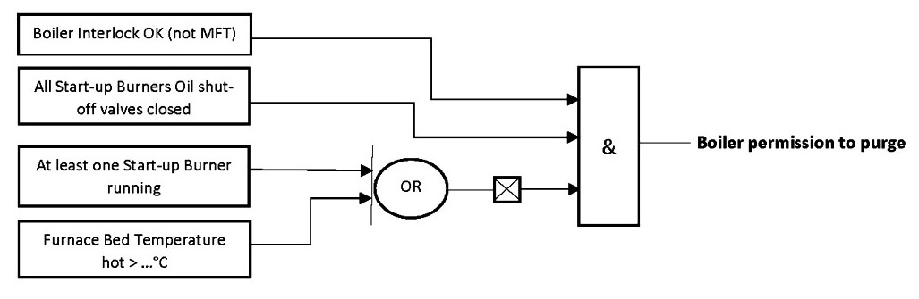 Boiler Purge Permissive